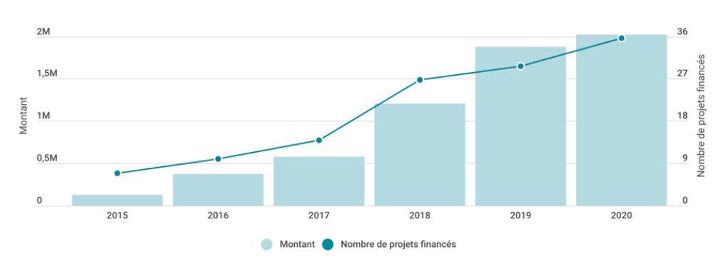 La fintech nantaise WE DO GOOD dépasse la barre des 2 M€ levés sur sa plateforme en 2020