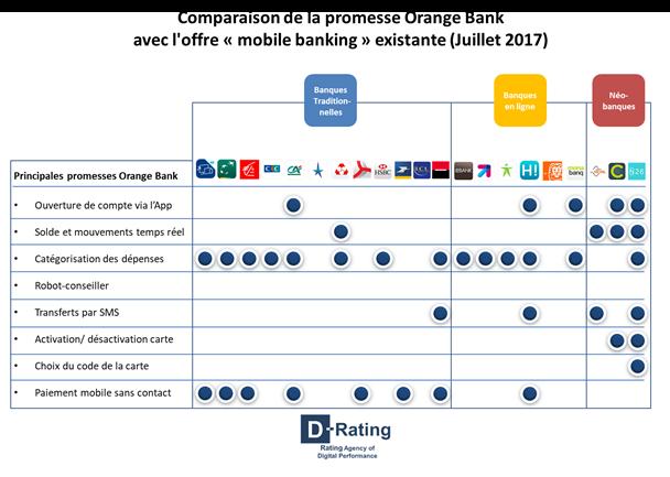 Orange Bank : la contre-offensive des enseignes traditionnelles a déjà commencé