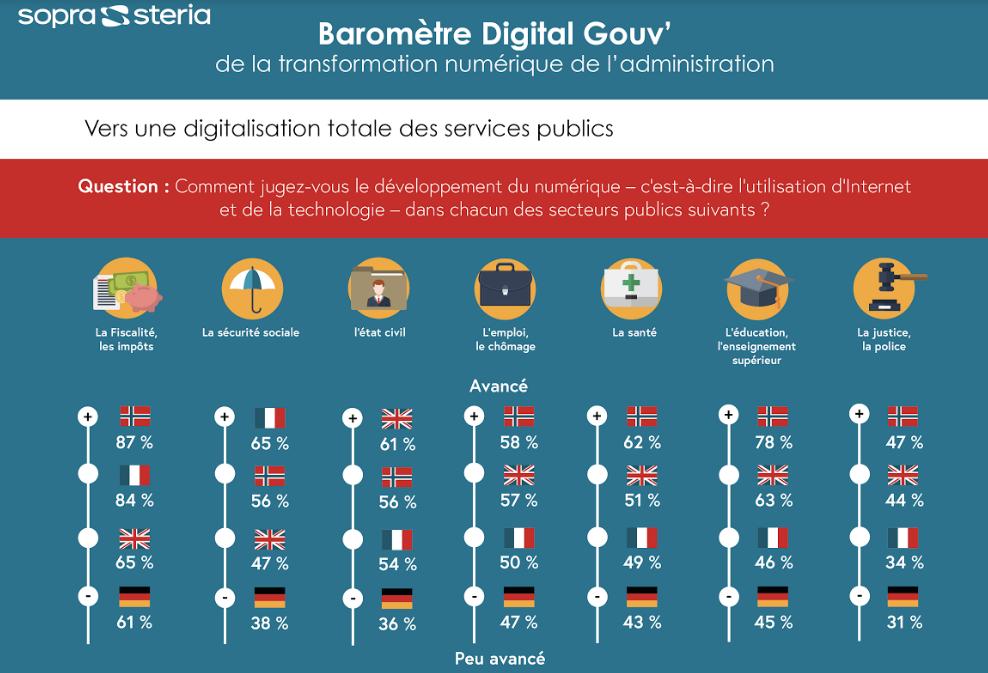 Vers une digitalisation totale des services publics ?