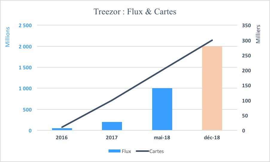 Treezor dépasse ses objectifs 2018 et vise les 2 milliards d'euros de flux et 300 000 cartes