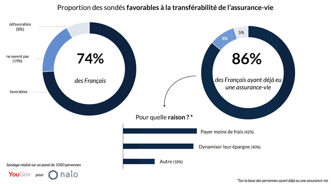 Loi Pacte : 74% des Français favorables à la transférabilité de l'assurance-vie