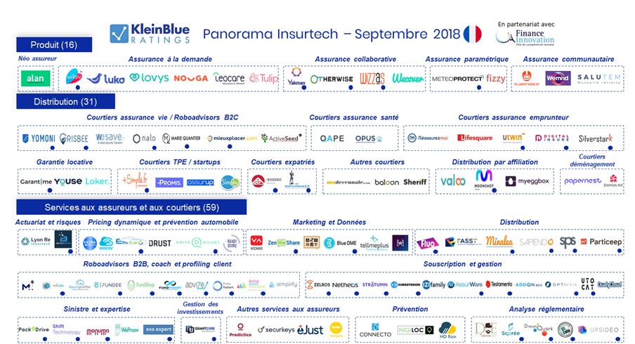 Finance Innovation et Klein Blue dévoilent un panorama sur l'InsurTech en France