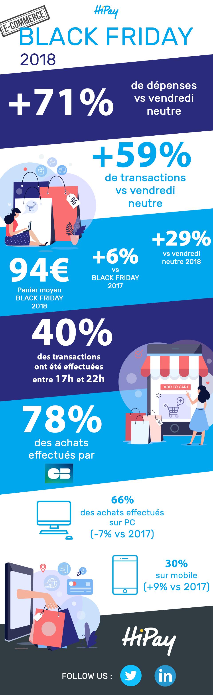 Black Friday 2018 : 7 chiffres clés du e-commerce
