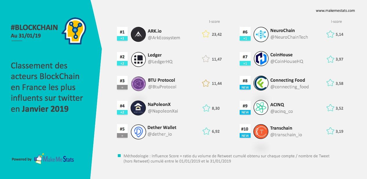 ARK Ecosystem devient l'acteur Blockchain le plus influent sur Twitter