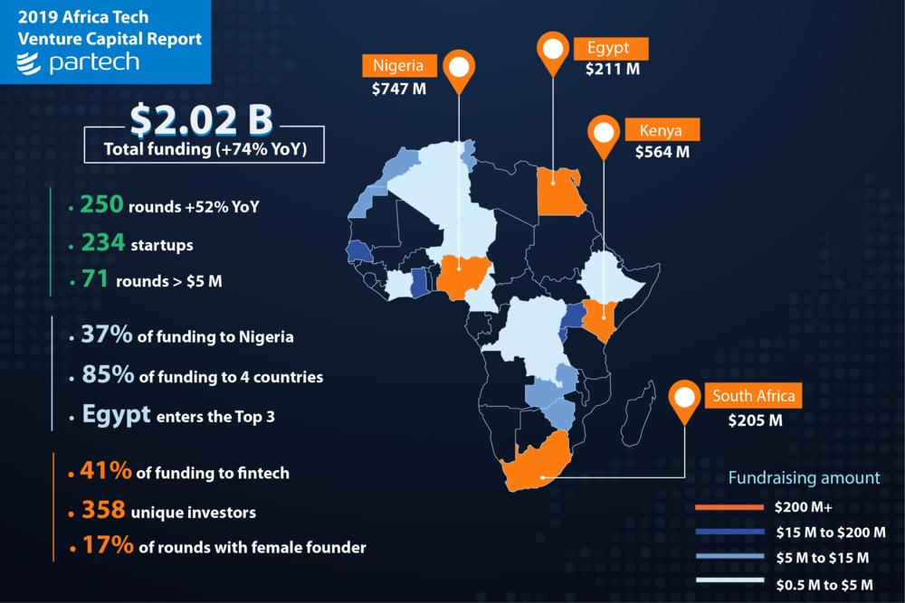 Partech Africa publie son rapport annuel : la fintech rafle la mise
