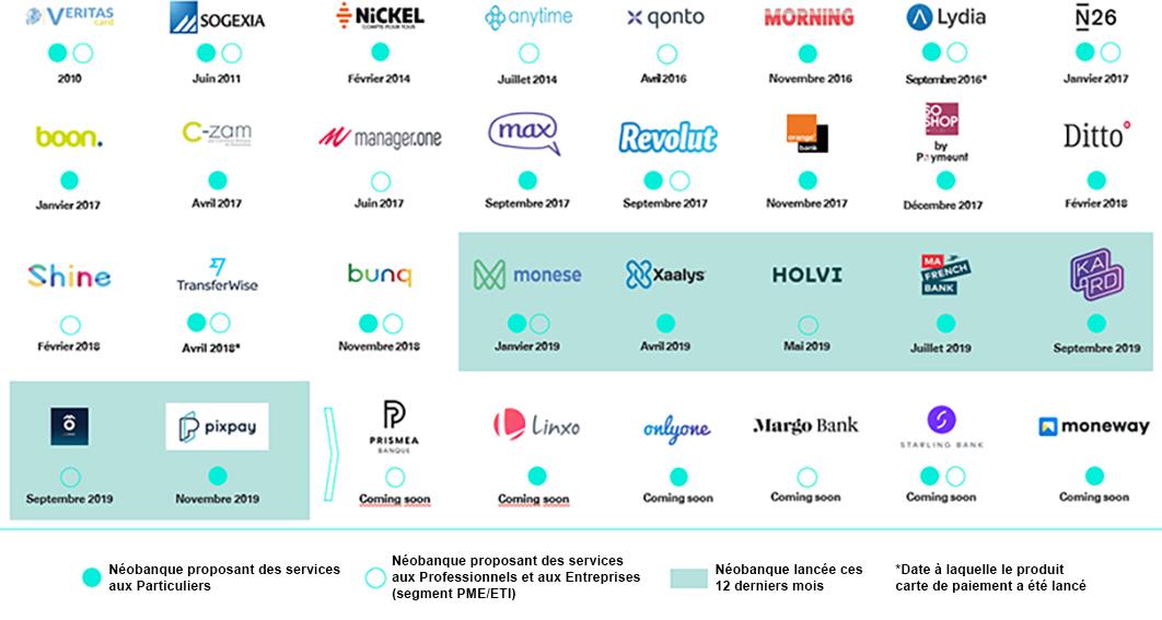 Panorama des néobanques en France : qui sont leurs clients ?
