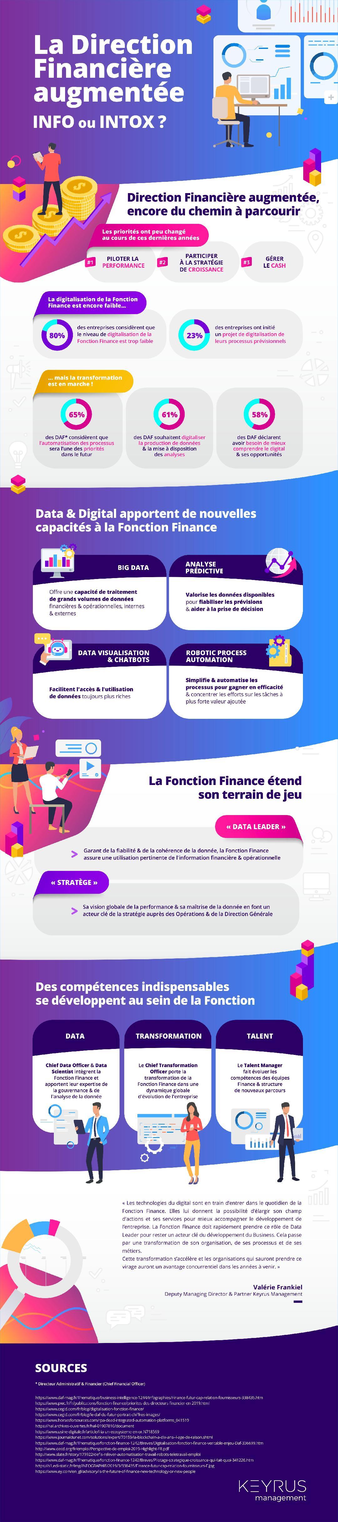 """Infographie Keyrus """"La Direction Financière augmentée, info ou intox ?"""""""