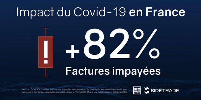 Retards de paiement : impact de plus de 100 mds€ sur la trésorerie des entreprises en France