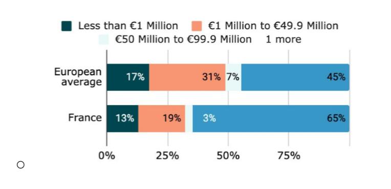 Tink : les banques européennes augmentent leurs investissements en open banking et attendent un fort retour sur investissement