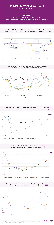 Impact Covid19 sur la consommation des Français pour la période du 1er mars au 26 juin 2020