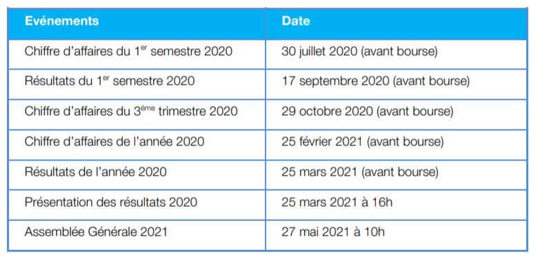HiPay présente la mise à jour de son calendrier financier pour l'année 2020
