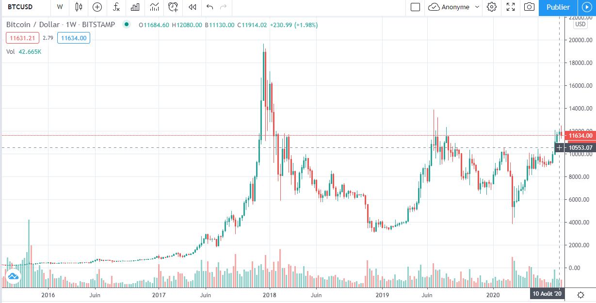 Le marché du Bitcoin ressemble à celui de «début 2016» - juste avant son Bull Run?