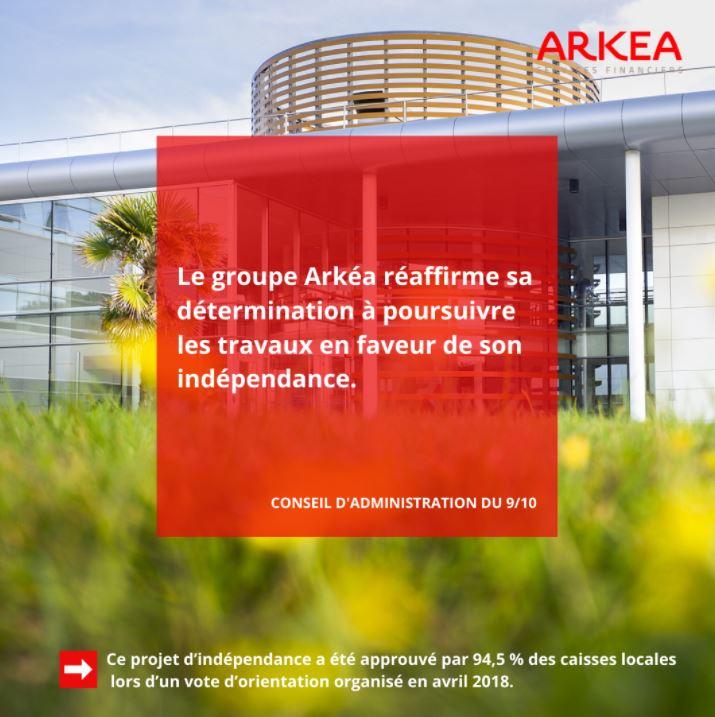 Le groupe Arkéa réaffirme sa volonté d'indépendance et poursuit les travaux en vue d'une séparation ordonnée