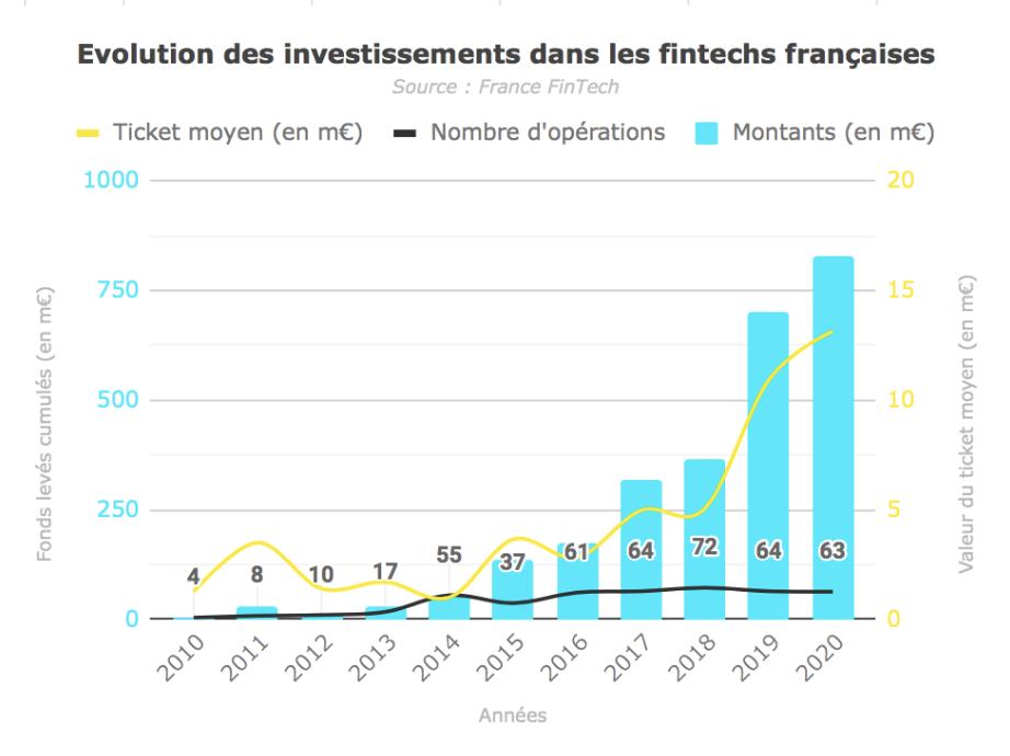 En 2020, la FinTech fait bien mieux que résister !