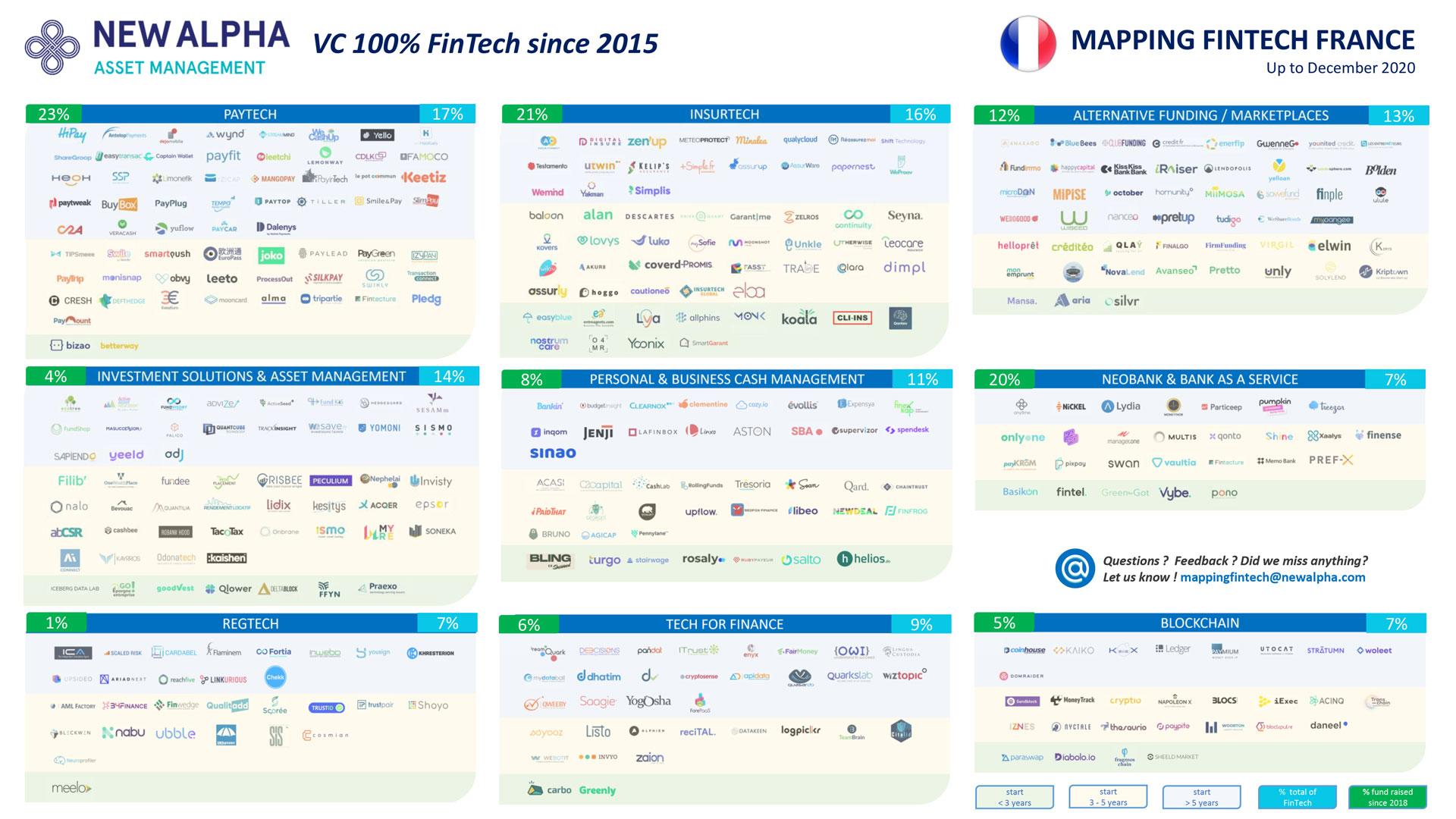 Cartographie 2021 des fintech françaises