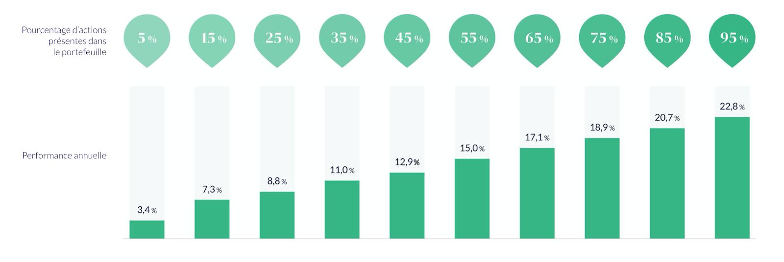 Performances 2020 du portefeuille éco-responsable de Nalo, selon le pourcentage d'actions.