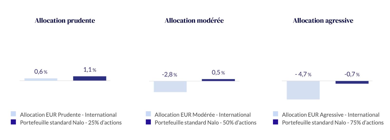 Performances comparées en 2020 du portefeuille standard de Nalo et des performances moyennes (fournies par Morningstar*) de 1 760 fonds patrimoniaux, proposant des allocations internationales en devise euro.
