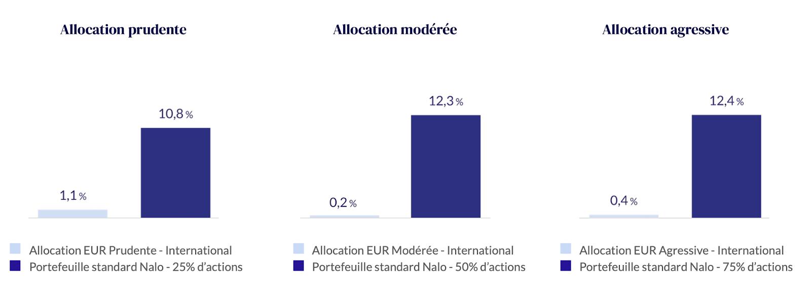 Performances comparées sur la période 2018-2020 du portefeuille standard de Nalo et des performances moyennes (fournies par Morningstar*) de 1 760 fonds patrimoniaux, proposant des allocations internationales en devise euro.