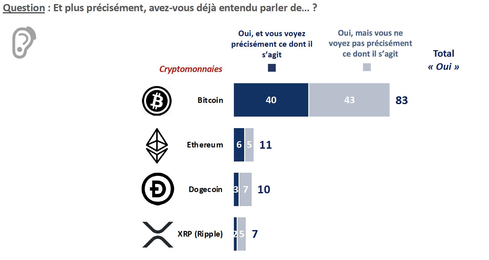 Bitcoin : jusqu'où va-t-il monter ?