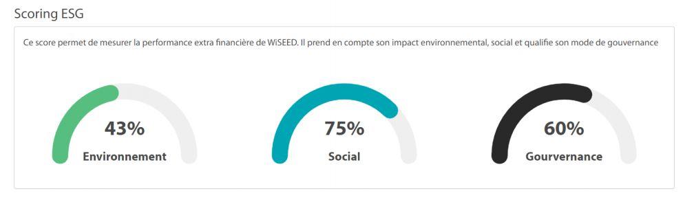 WiSEED lance le premier outil de scoring ESG dédié au financement participatif