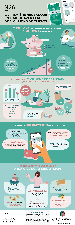 N26 dépasse les 2 millions de clients en France en 4 ans