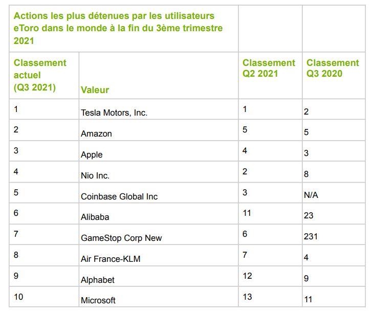 Voici le top 10 des actions détenues par les Français sur la plateforme eToro