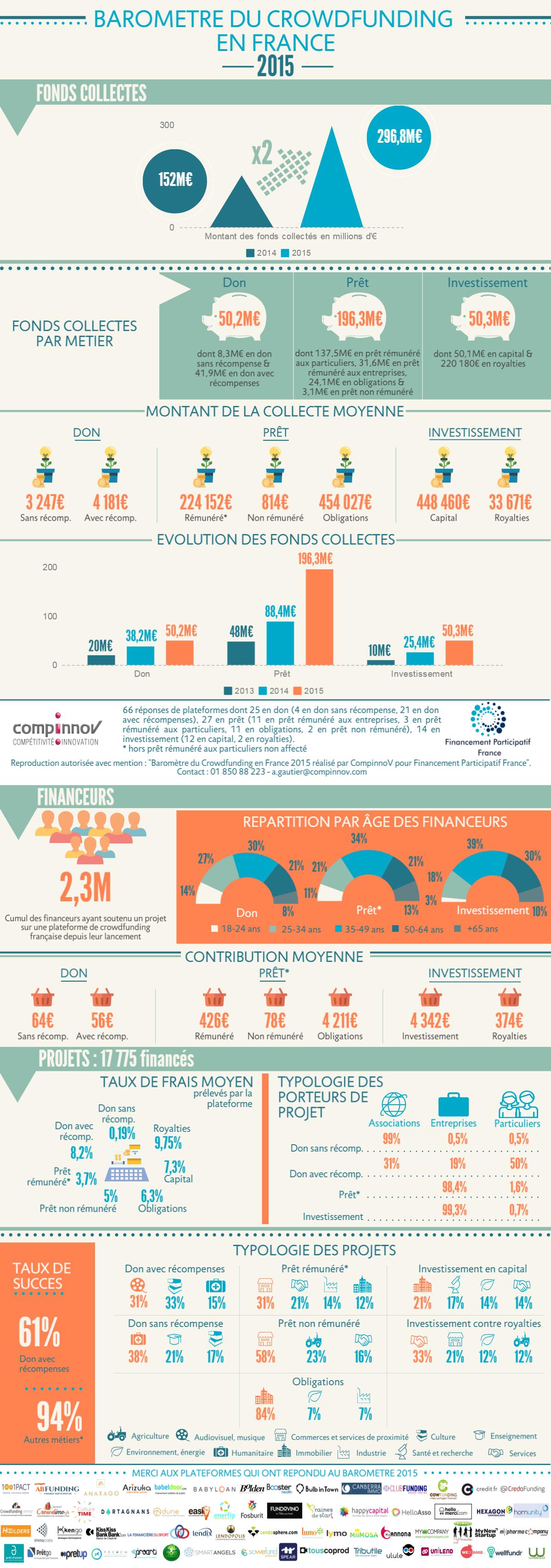 Baromètre du crowdfunding 2015 : les plateformes de crowdlending explosent !