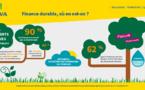 Finance durable : 90 % des Français ne connaissent pas ou peu les placements financiers éthiques