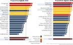 BNP Paribas en forte progression dans le classement D-Rating 2019 pour sa 'Proposition Digitale'