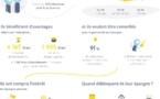 Profil de l'épargnant salarié français en 2020