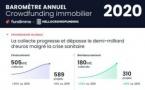 Le baromètre du crowdfunding immobilier 2020