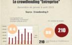 Découvrez les chiffres du crowdlending « Entreprise » du 1er semestre 2015