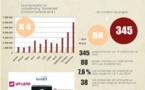 Baromètre du crowdlending « Entreprise » à fin novembre 2015
