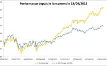 Une fintech française d'Annecy place son fonds d'investissement en tête des meilleures performances en Europe en 2017
